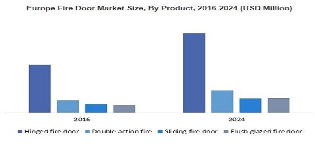 Fire Door Market 2024 By Product - Hinged, Double Action, Sliding, Flush Glazed