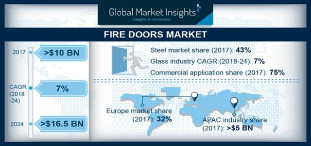 At 7% CAGR, Fire Door Market to Reach  $16.5 Billion by 2024