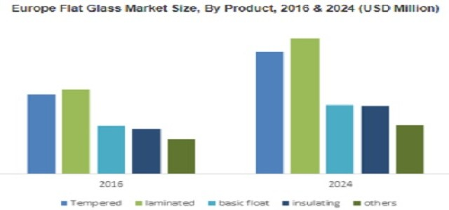 Flat Glass Market to surpass USD 130 billion by 2024