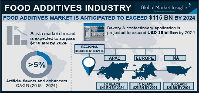 Food Additives Market expects consumption above 385 million tons by 2024