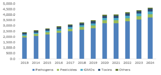 China Food Safety Testing Market is set to witness 11% growth up to 2024
