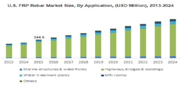 FRP Rebar Market to witness 8.5% Growth by 2024