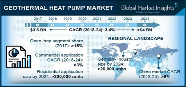 Geothermal Heat Pump Market Growth Analysis, Industry Outlook & Forecast Report by 2024