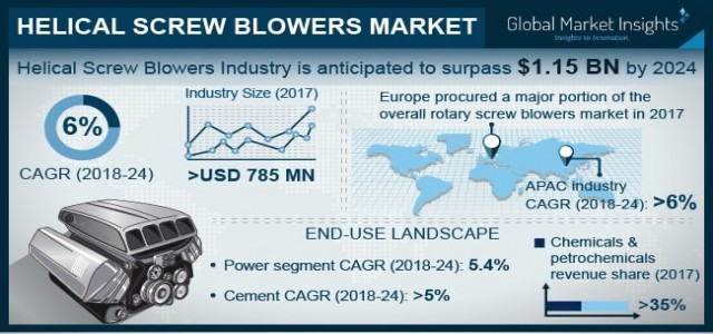 Helical Screw Blowers Market Trend & Growth Forecast 2018-2024 By End-user - Chemicals & Petrochemicals, Steel Plants, Cement, Power, Food & Pharmaceuticals