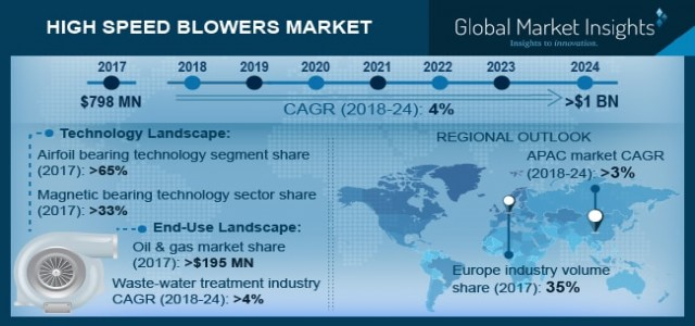 High Speed Blowers Market Trend & Growth Forecast 2018-2024 By Technology - Airfoil Bearings, Magnetic Bearings