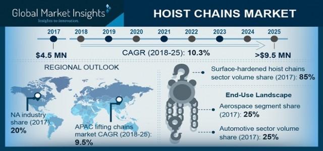 Hoist Chains Market Trend & Growth Forecast 2018-2025 By End-user - Aerospace, Automotive, Construction, Energy, Marine