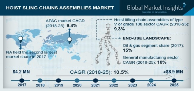 Hoist Sling Chains Assemblies Market Trend & Growth Forecast 2018-2025 By End-user - Oil & Gas, Energy, Metal Processing, Transportation, General Manufacturing