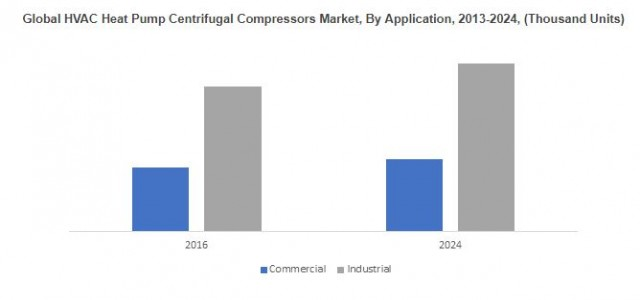 HVAC Centrifugal Compressors Market Trend & Growth Forecast 2018-2024 By Application - Chillers, Heat Pumps
