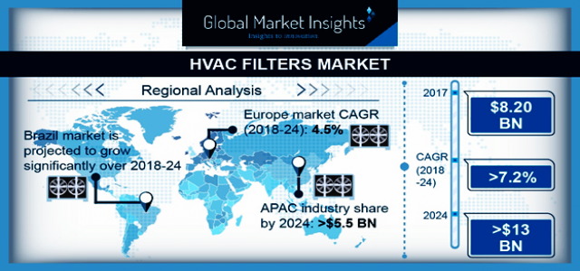 HVAC Filters Market By Products & Regional Forecast 2018-2024