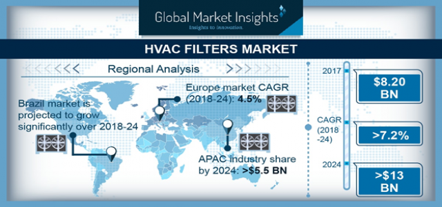 HVAC Filters Market 2018-2024; Growth Forecast & Industry Share Report