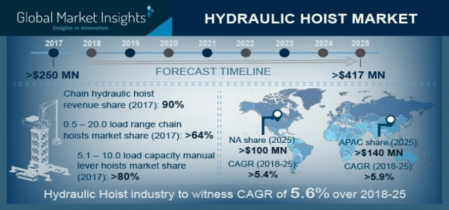 Hydraulic Hoist Market Trend & Growth Forecast 2018-2025 By Type - Chain, Lever