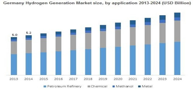 Hydrogen Generation Market Trends, Industry Growth Analysis 2024