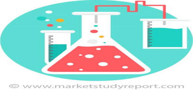 High Performance Thermoplastic Market Growing at Steady CAGR to 2025