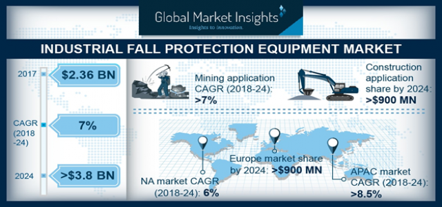Industrial Fall Protection Equipment Market to generate over $3.8bn revenue by 2024