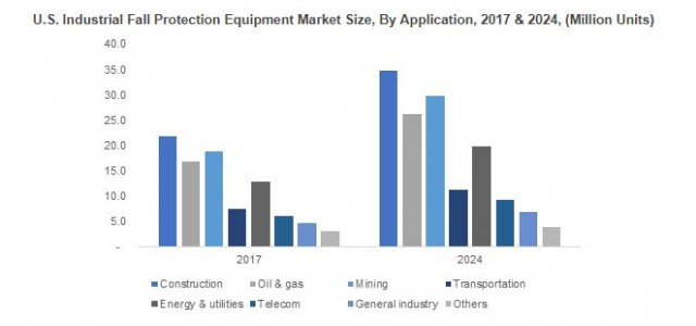 Industrial Fall Protection Equipment Market By Products & Regional Forecast 2018-2024