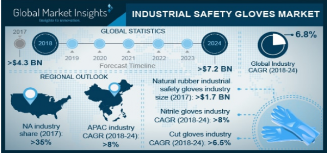 Industrial Safety Gloves Market Regional Analysis & Growth Trends over 2018 to 2024
