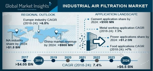 Industrial Air Filtration Market set for massive growth over 2024