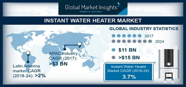 Instant Water Heater Market share is set to reach USD15 bn By 2024