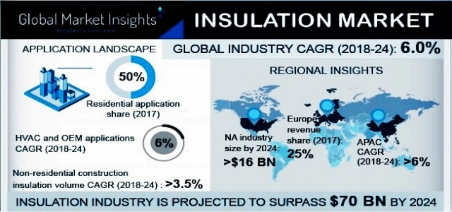Insulation Market By Revenue & Regional Forecast 2018-2024