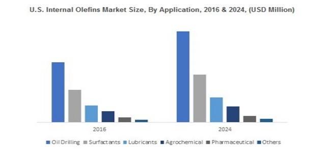Internal Olefins Market – Opportunities & Forecasts, 2017–2024