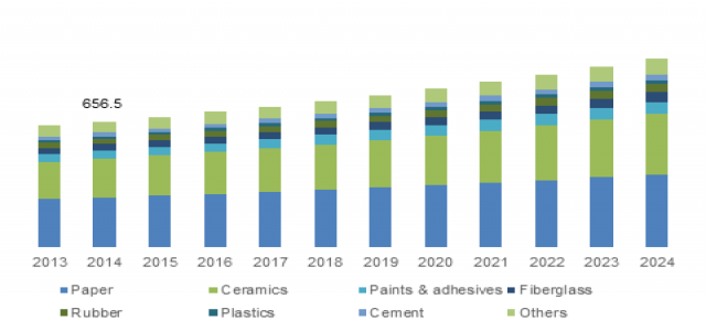At 4% CAGR, Kaolin Market to cross $150mn by 2024