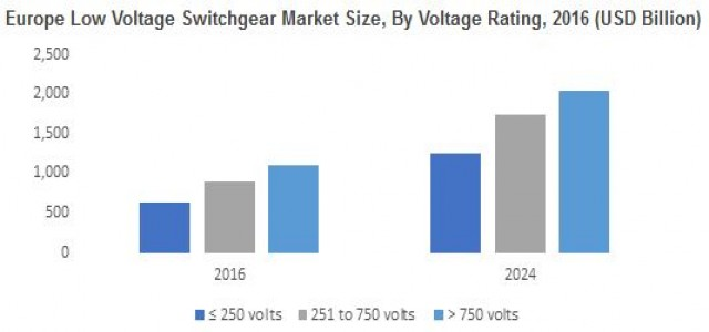 Low Voltage Switchgear Market is set to surpass 16 million annual installation units by 2024