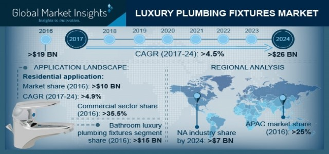 Luxury Plumbing Fixtures Market 2018-2024 By Regional Revenue & Growth Forecast | Key Players - Cera Sanitaryware, Bradley Corporation, Delta, Gerber and Kohler.