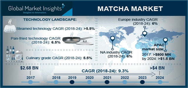 Matcha market from personal care & cosmetic application will witness 3.5% by 2024