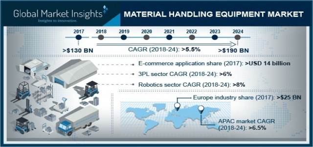 Material Handling Equipment Market Share by Growth by Type & Analysis by Regions & forecast to 2024