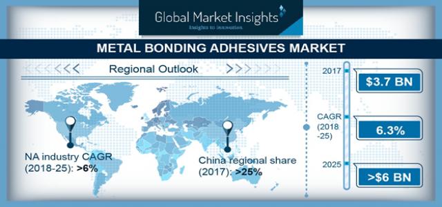 At 6.3% CAGR, Metal Bonding Adhesives Market to cross $6 bn by 2025