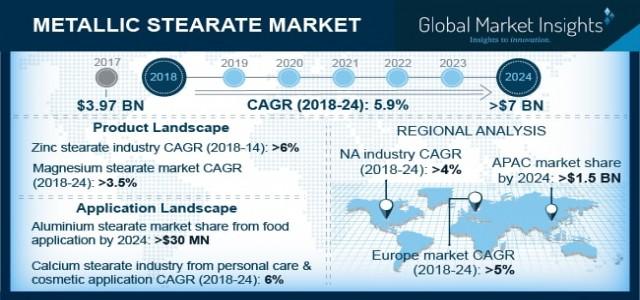 Metallic Stearate Market to cross $7bn by 2024