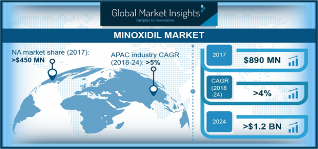 Minoxidil Market to cross $1.2bn by 2024