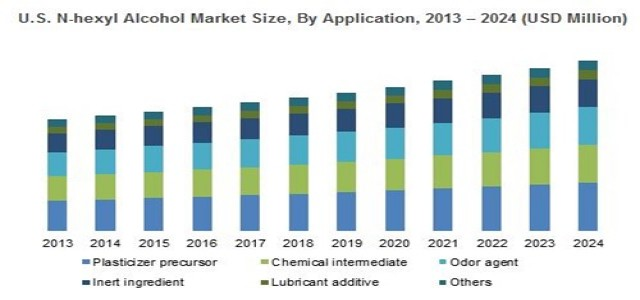 N-Hexyl Alcohol Market Analysis By Top Players, Size, Share Forecasting Up To 2024