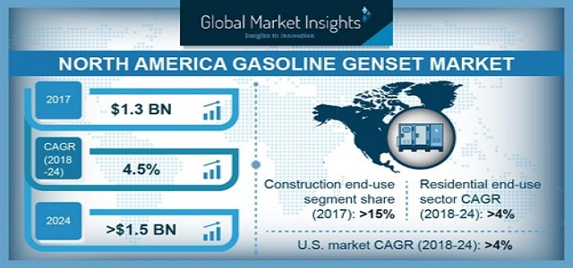 North America Gasoline Genset Market Outlook, Industry Analysis & Forecast 2024