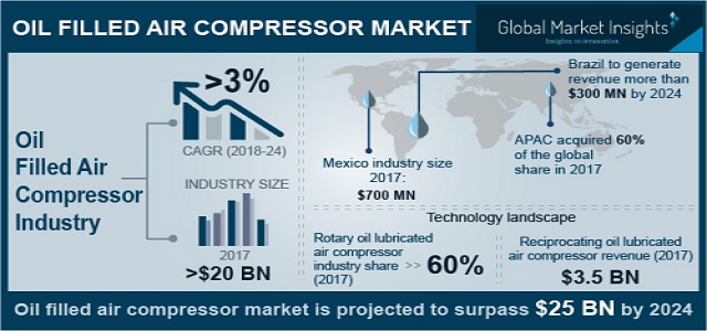 Oil Filled Air Compressor Market 2018 Trend & Regional Revenue By Top Players Ingersoll-Rand plc, Atlas Copco, Gardner Denver, Inc., Kaeser Kompressoren SE.