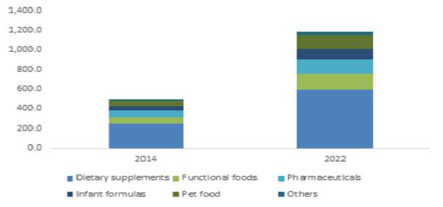 U.S. EPA/DHA ingredients market should exceed 50 kilo tons demand by 2022
