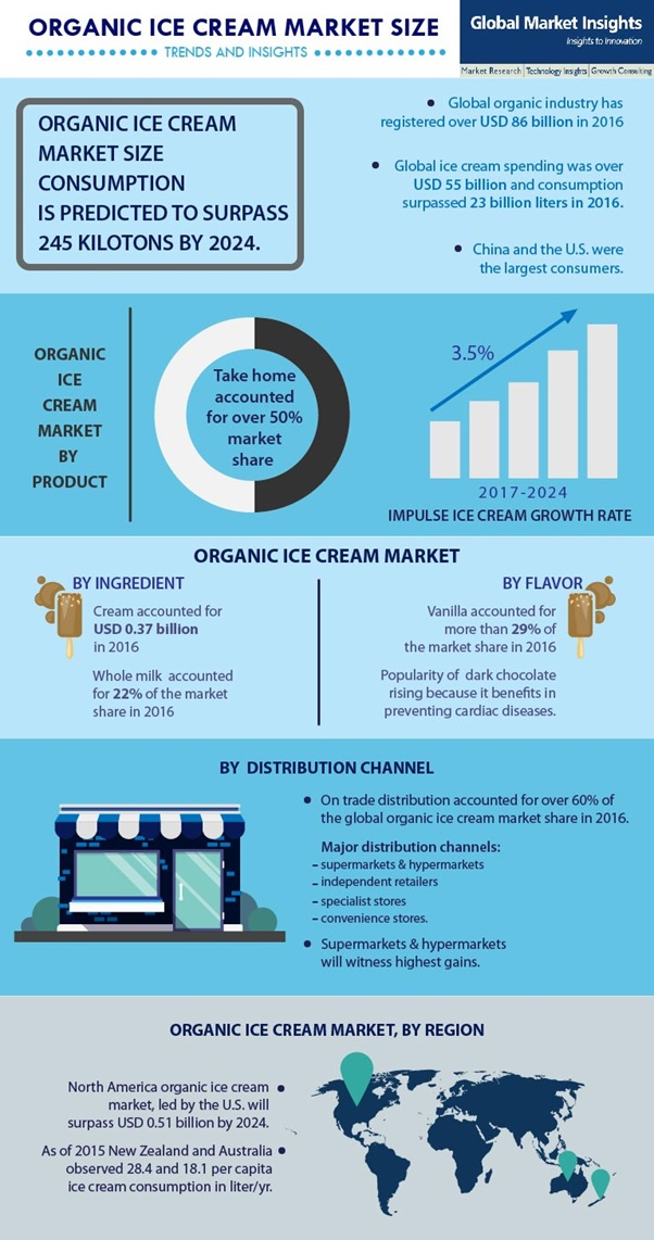 Organic ice cream industry progression to be characterized by extensive product upgradation bids, technological advancements to alter the industry landscape