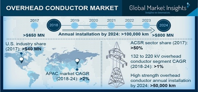 Overhead Conductor Market Growth Analysis, Industry Trends & Forecast 2024