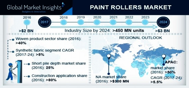 Paint Rollers Market Trend & Growth Forecast 2018-2024 By Application - Construction, Appliances, Furniture