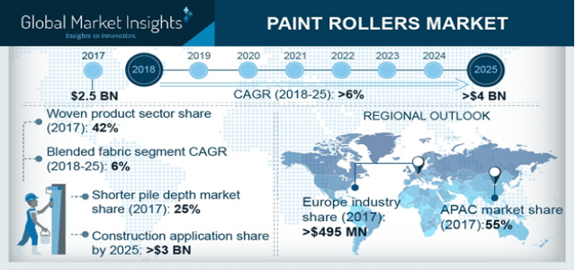 At 6% CAGR, Paint Rollers Market to be worth more than $4 Billion by 2025