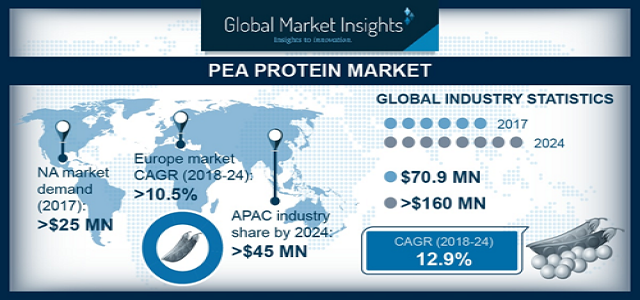 Asia Pacific Pea Protein Market may exceed USD 45 million by 2024