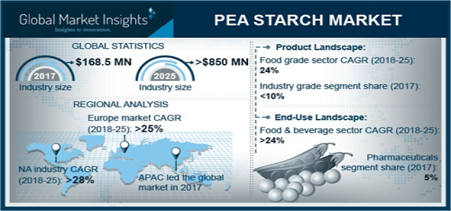 North America pea starch market which will gain by a CAGR of more than 28% by 2024