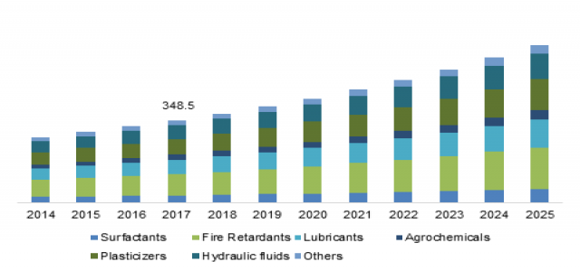 Phosphate Esters Market to cross $3 bn by 2025