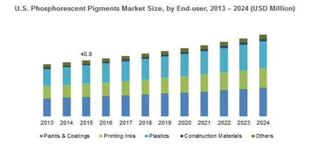 Phosphorescent Pigments Market Growth Factors, Applications, Regional Analysis, Key Players and Forecasts by 2024