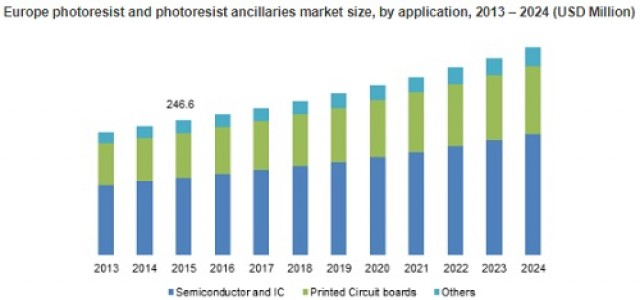 Photoresist & Photoresist Ancillaries Market to achieve 6.5% Growth up to 2024
