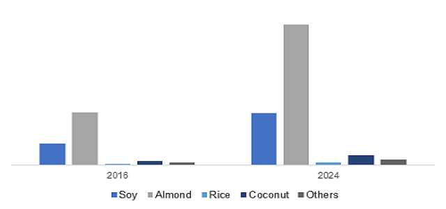Sweetened plant milk market is anticipated to worth over USD 9 Billion by 2024