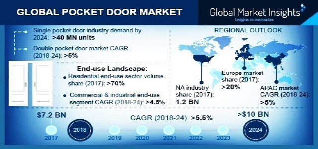 Pocket Door Market By Products & Regional Forecast 2018-2024