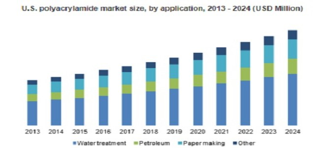 Polyacrylamide Market to achieve 8.5% growth up to 2024