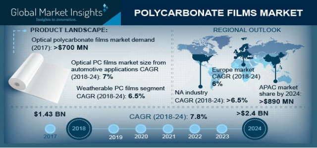 Polycarbonate Films Market Regional Analysis & Growth Trends over 2018 to 2024