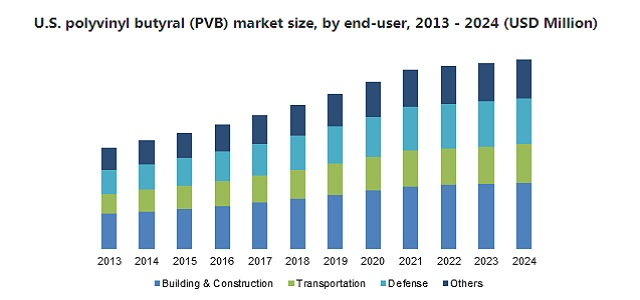 Polyvinyl Butyral Market to cross $ 3.9 bn by 2024  Kuraray, Sekisui and Eastman